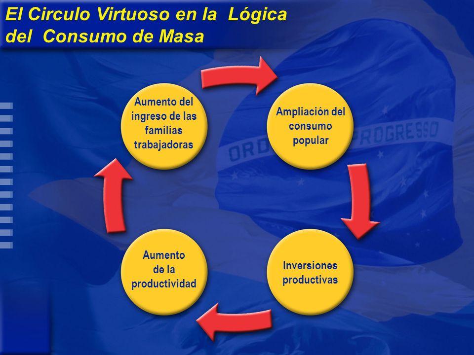 Aumento de la productividad Ampliación del consumo popular Inversiones productivas Aumento del ingreso de las familias trabajadoras El Circulo Virtuos