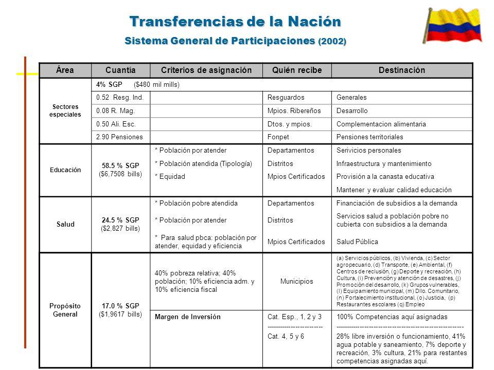 Colombia Niveles Subnacionales Ingresos Propios/Ingresos Totales Part. Gasto Público Total Departamentos Distritos 32 4 30% 33% Municipios109840% La N