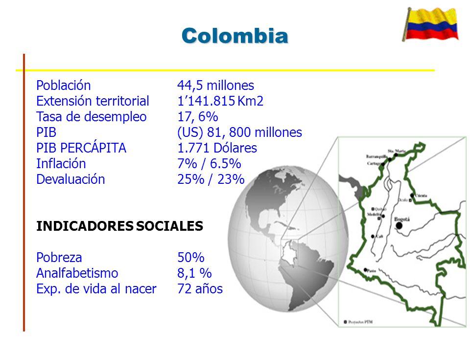 Población44,5 millones Extensión territorial1141.815 Km2 Tasa de desempleo17, 6% PIB(US) 81, 800 millones PIB PERCÁPITA1.771 Dólares Inflación7% / 6.5% Devaluación 25% / 23% INDICADORES SOCIALES Pobreza50% Analfabetismo8,1 % Exp.