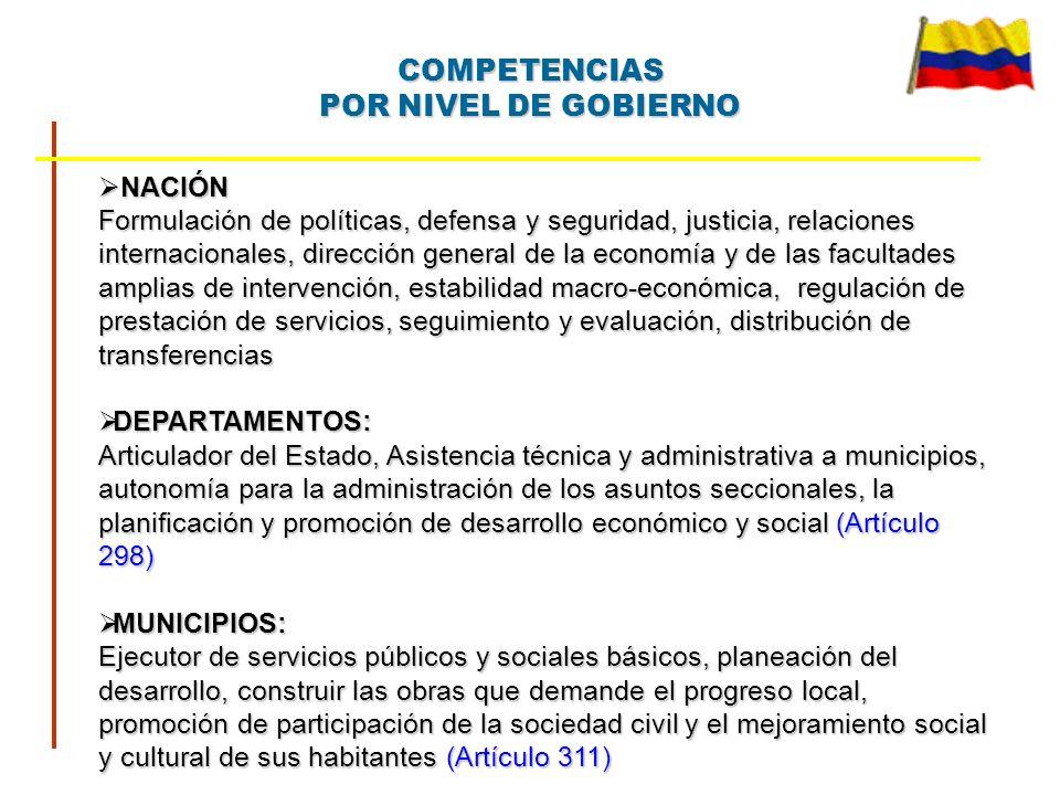Control del Gasto Marco de viabilidad fiscal e institucional de las entidades territoriales Re-categorización de municipios y departamentos.