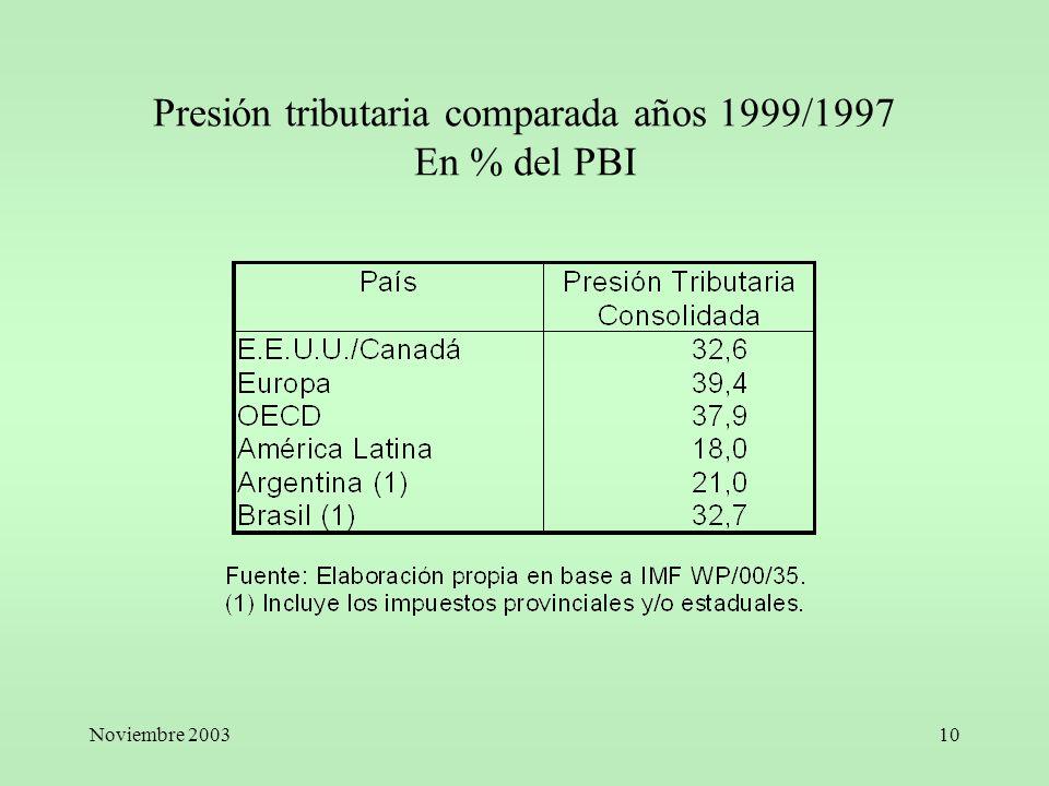 Noviembre 200310 Presión tributaria comparada años 1999/1997 En % del PBI
