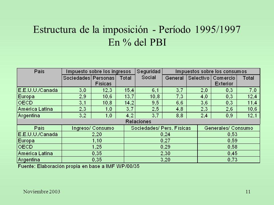 Noviembre 200311 Estructura de la imposición - Período 1995/1997 En % del PBI