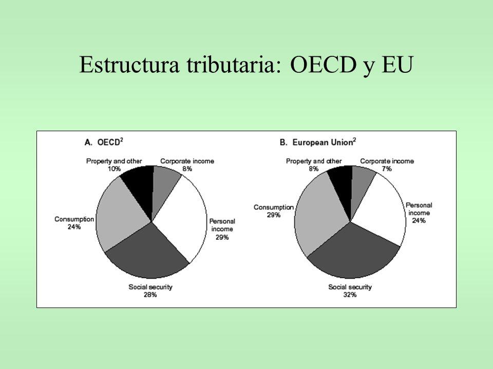 Estructura tributaria: OECD y EU