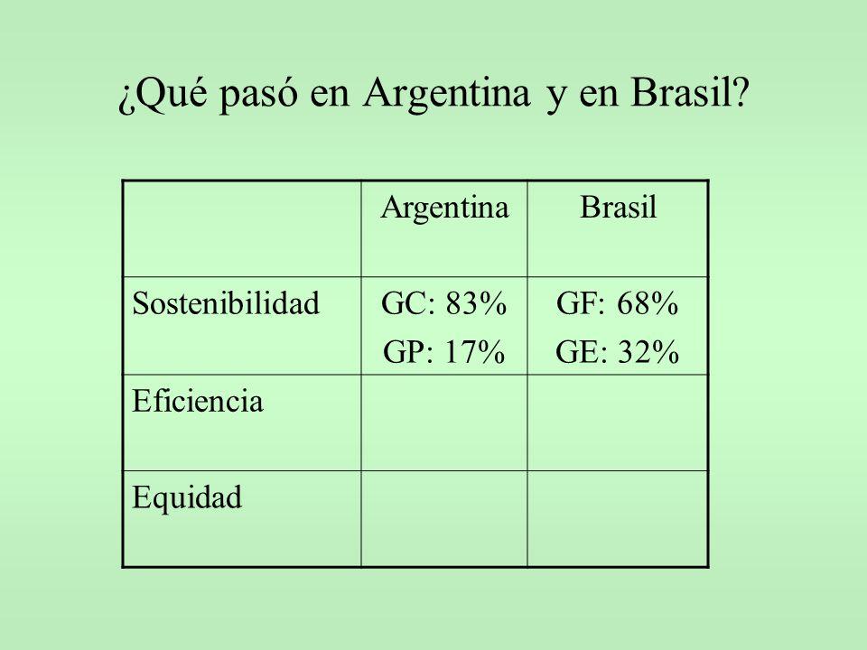 ¿Qué pasó en Argentina y en Brasil? ArgentinaBrasil SostenibilidadGC: 83% GP: 17% GF: 68% GE: 32% Eficiencia Equidad