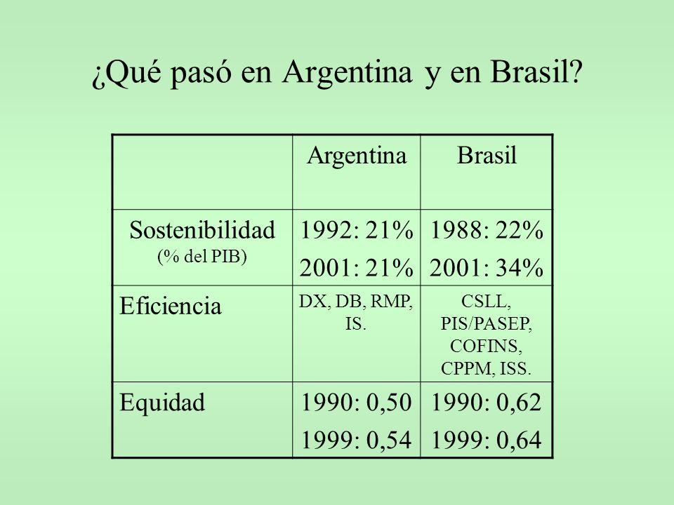 ¿Qué pasó en Argentina y en Brasil? ArgentinaBrasil Sostenibilidad (% del PIB) 1992: 21% 2001: 21% 1988: 22% 2001: 34% Eficiencia DX, DB, RMP, IS. CSL