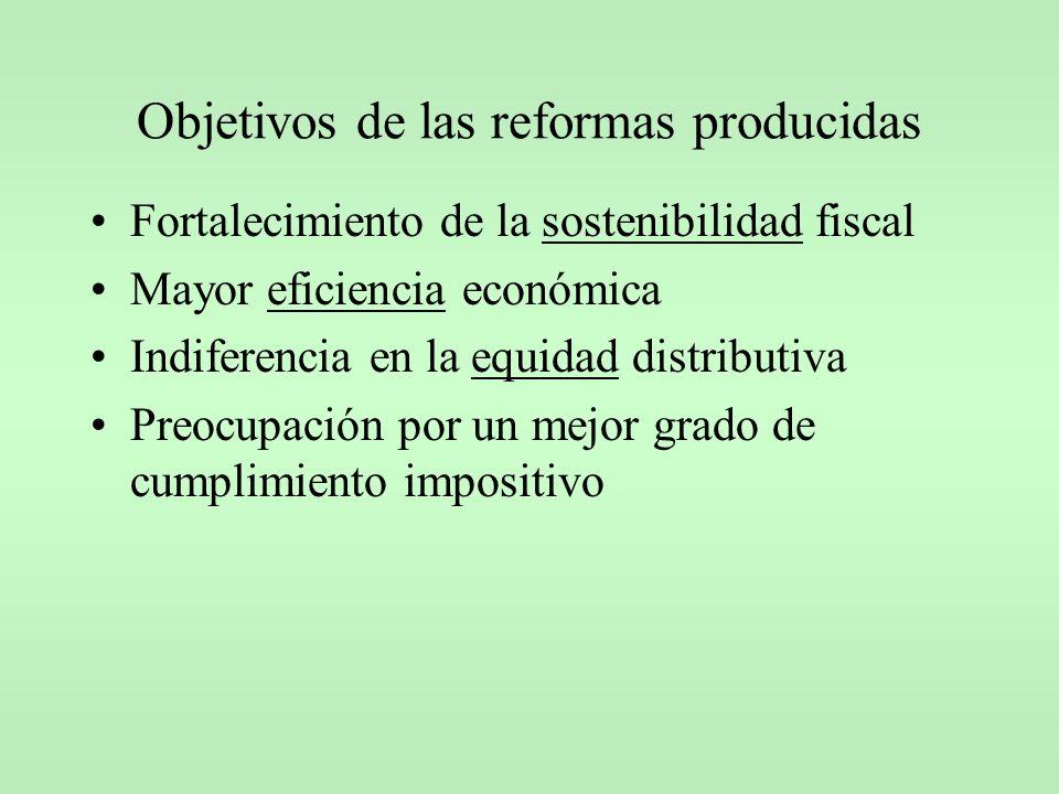 Objetivos de las reformas producidas Fortalecimiento de la sostenibilidad fiscal Mayor eficiencia económica Indiferencia en la equidad distributiva Pr