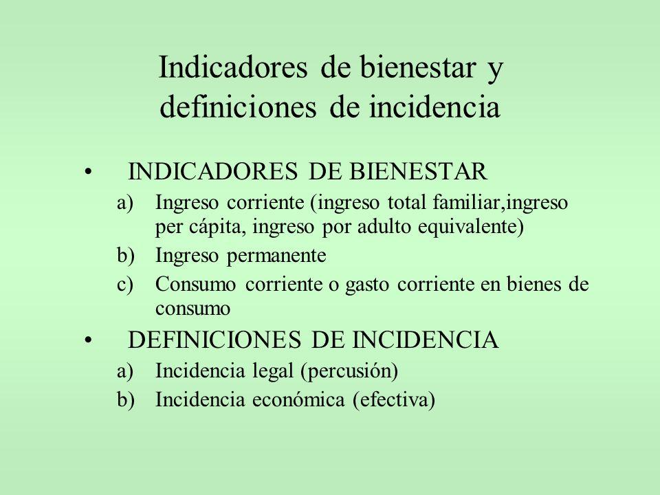 Indicadores de bienestar y definiciones de incidencia INDICADORES DE BIENESTAR a)Ingreso corriente (ingreso total familiar,ingreso per cápita, ingreso
