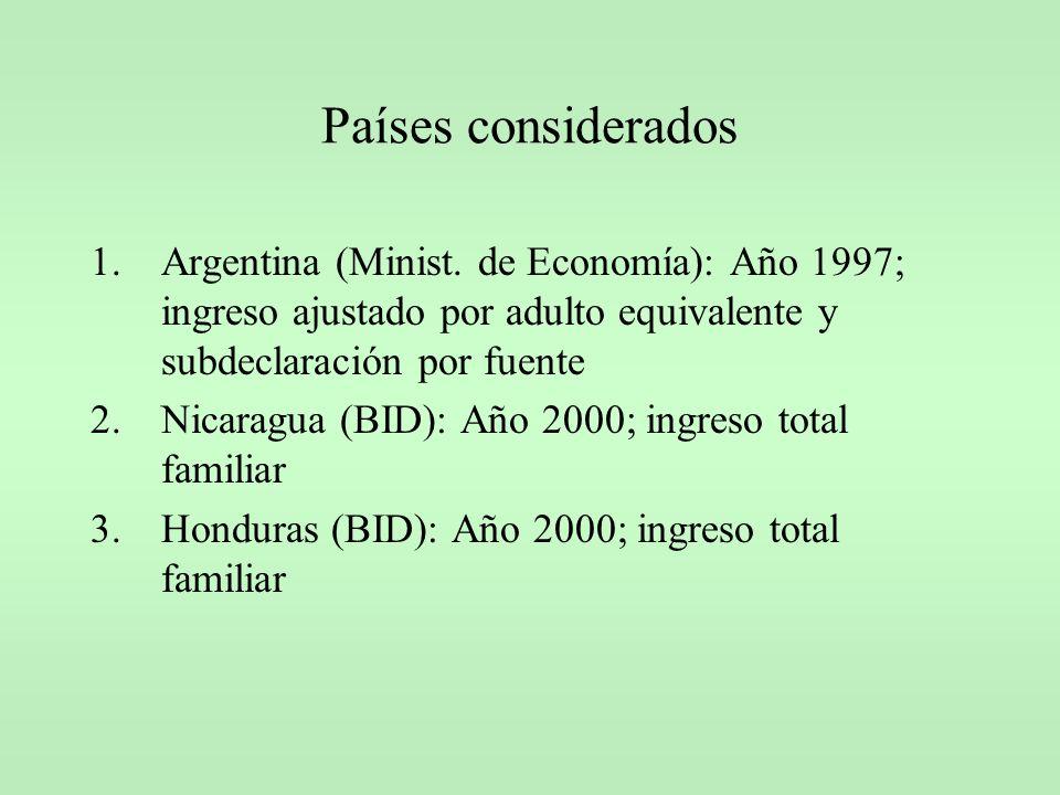 Países considerados 1.Argentina (Minist. de Economía): Año 1997; ingreso ajustado por adulto equivalente y subdeclaración por fuente 2.Nicaragua (BID)