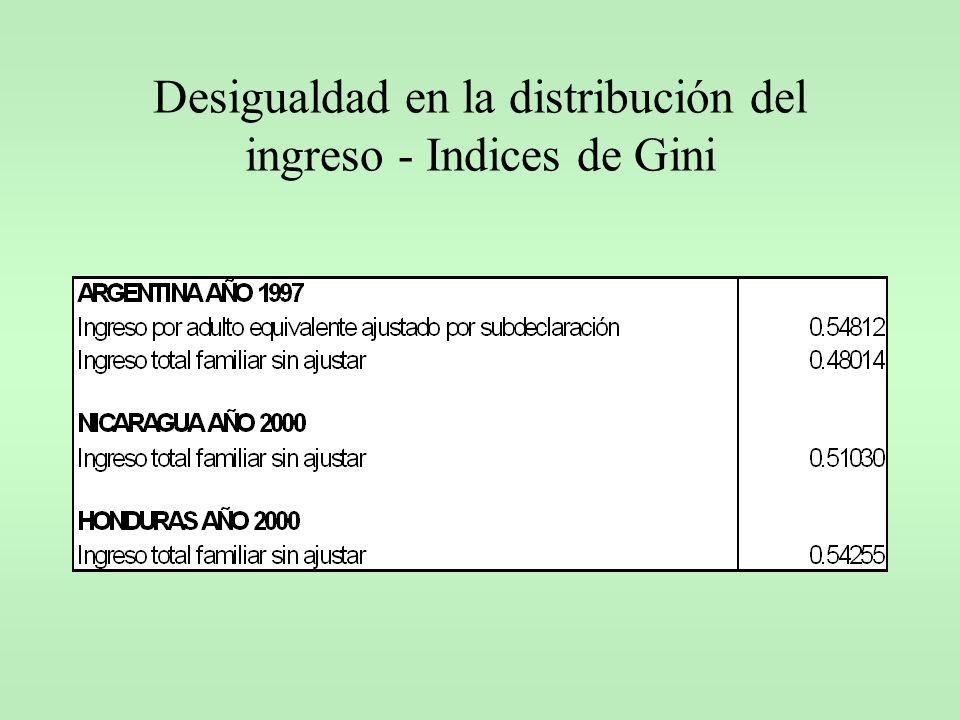 Desigualdad en la distribución del ingreso - Indices de Gini