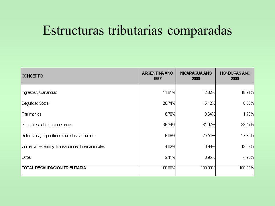 Estructuras tributarias comparadas