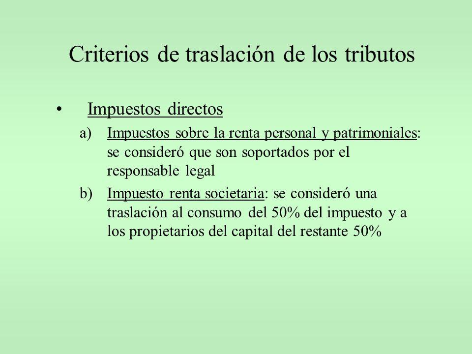 Impuestos directos a)Impuestos sobre la renta personal y patrimoniales: se consideró que son soportados por el responsable legal b)Impuesto renta soci