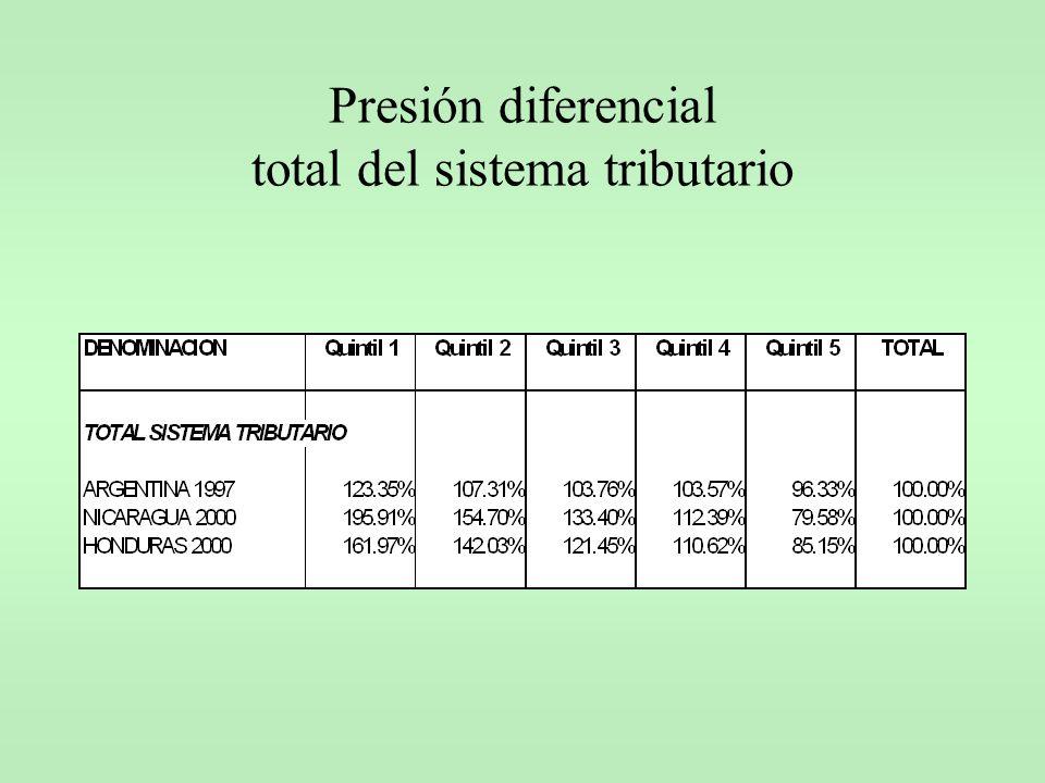 Presión diferencial total del sistema tributario