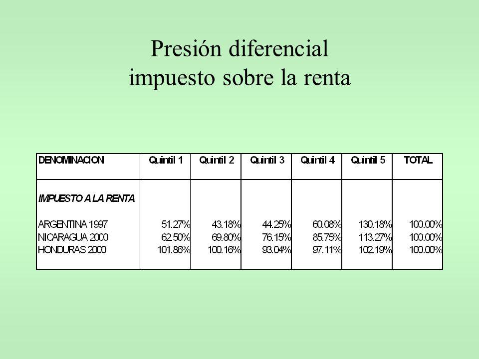 Presión diferencial impuesto sobre la renta