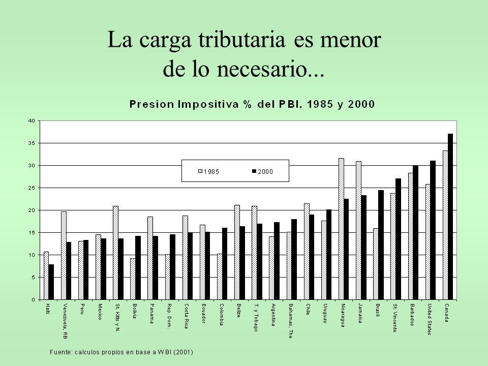 Presión tributaria en países de la OCDE – 1999