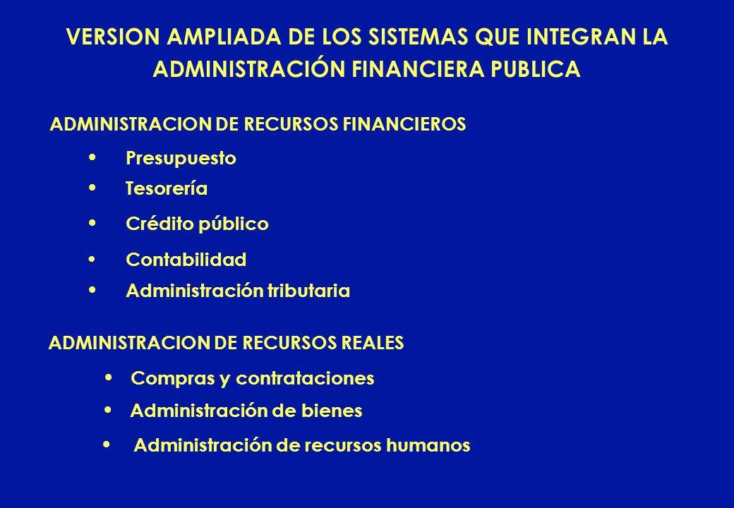 VERSION AMPLIADA DE LOS SISTEMAS QUE INTEGRAN LA ADMINISTRACIÓN FINANCIERA PUBLICA ADMINISTRACION DE RECURSOS FINANCIEROS Crédito público Administraci