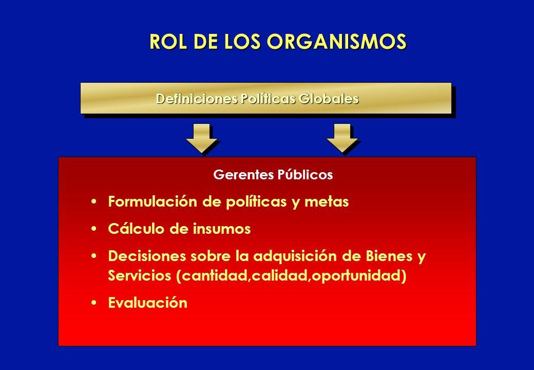 Definiciones Políticas Globales ROL DE LOS ORGANISMOS Gerentes Públicos Formulación de políticas y metas Cálculo de insumos Decisiones sobre la adquis