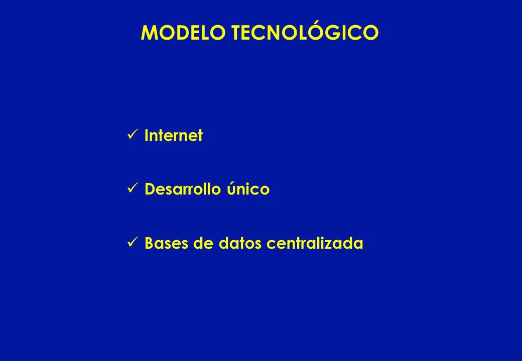 Internet Desarrollo único Bases de datos centralizada MODELO TECNOLÓGICO