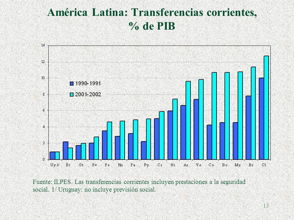 13 América Latina: Transferencias corrientes, % de PIB Fuente: ILPES.