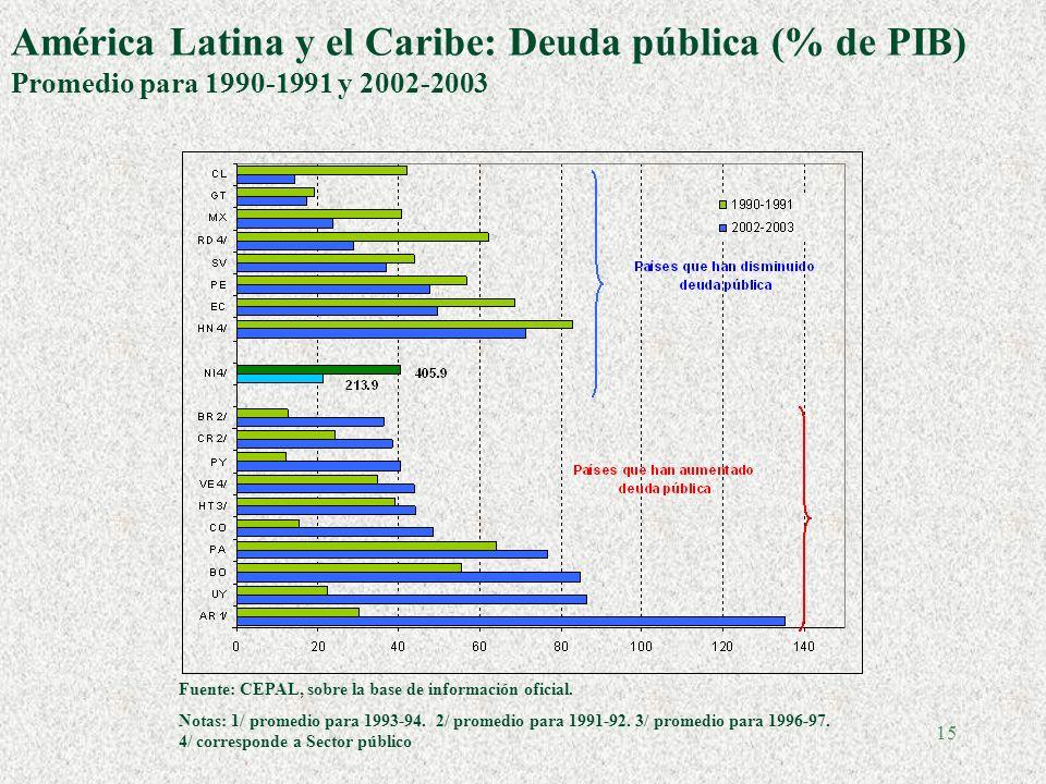 15 América Latina y el Caribe: Deuda pública (% de PIB) Promedio para 1990-1991 y 2002-2003 Fuente: CEPAL, sobre la base de información oficial.