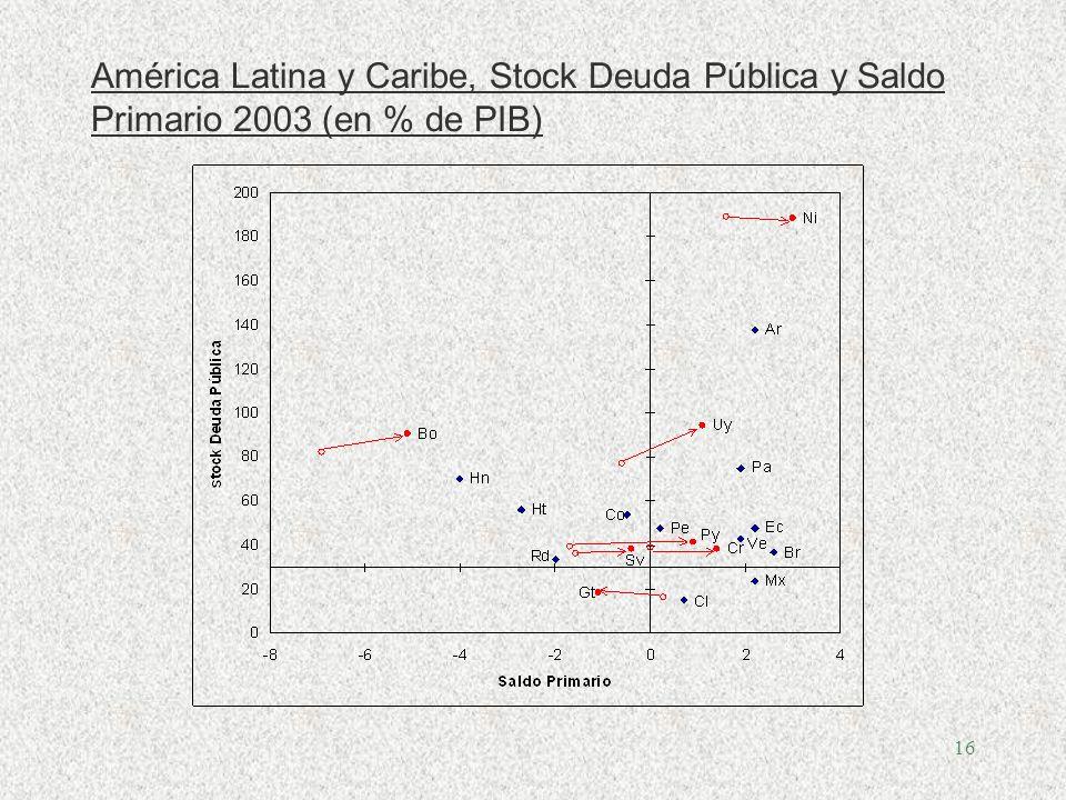 16 América Latina y Caribe, Stock Deuda Pública y Saldo Primario 2003 (en % de PIB)