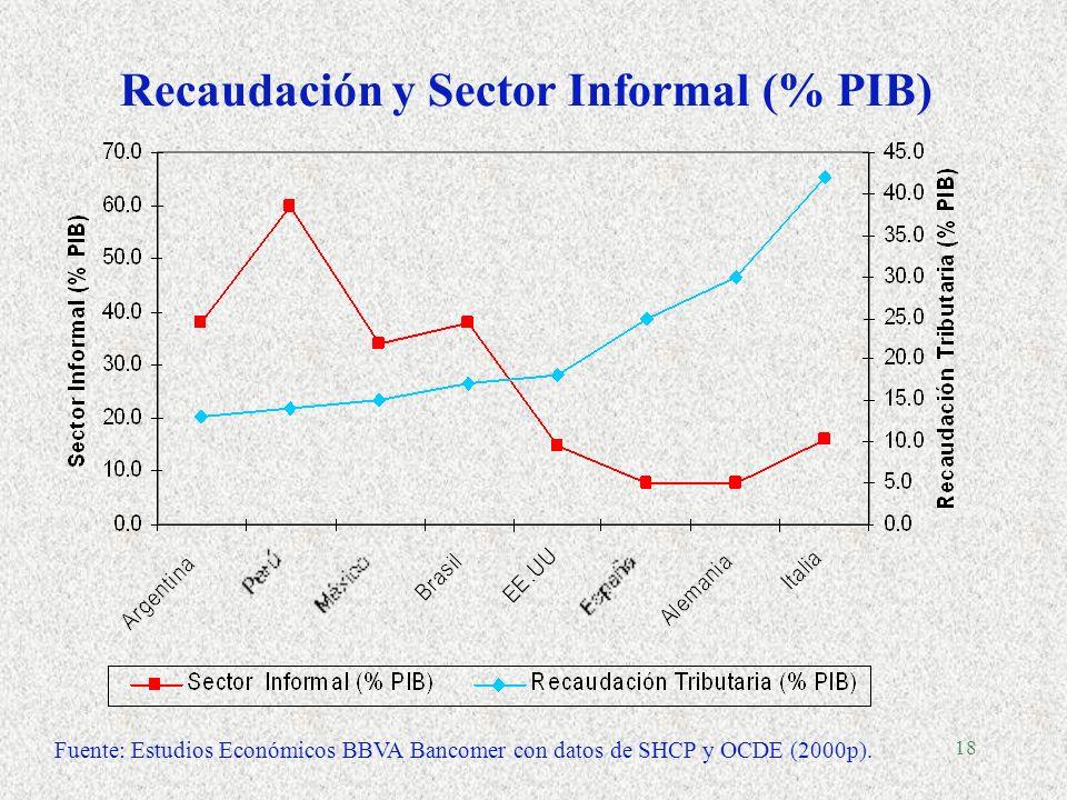 18 Recaudación y Sector Informal (% PIB) Fuente: Estudios Económicos BBVA Bancomer con datos de SHCP y OCDE (2000p).