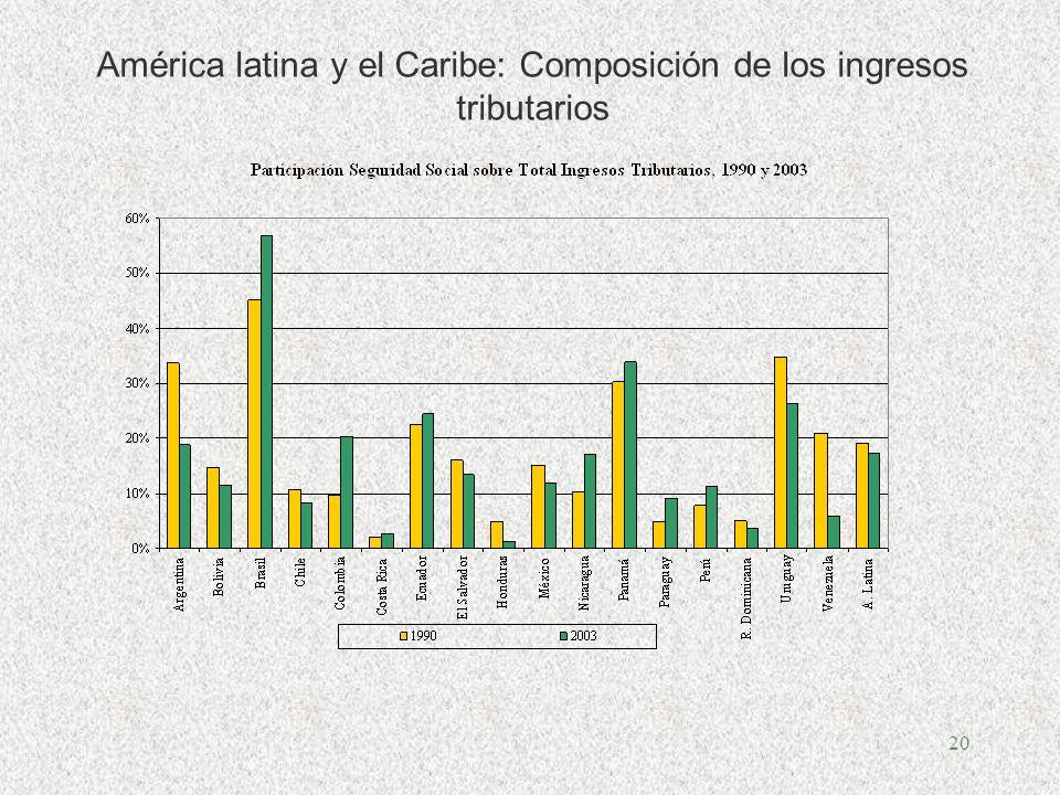 20 América latina y el Caribe: Composición de los ingresos tributarios