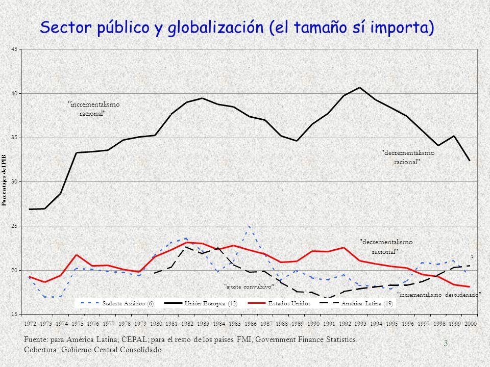 3 Sector público y globalización (el tamaño sí importa) Fuente: para América Latina, CEPAL; para el resto de los países FMI, Government Finance Statistics.