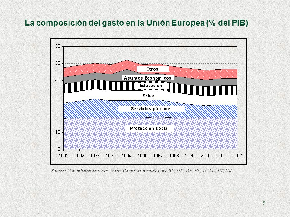 5 La composición del gasto en la Unión Europea (% del PIB) Source: Commission services. Note: Countries included are BE, DK, DE, EL, IT, LU, PT, UK.