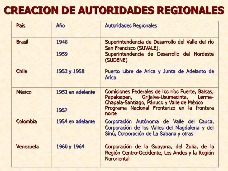 PaísAño Autoridades Regionales Brasil1948 1959 Superintendencia de Desarrollo del Valle del río San Francisco (SUVALE). Superintendencia de Desarrollo