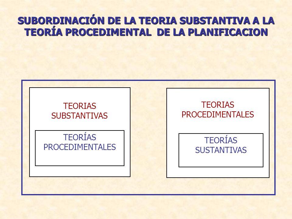 TEORÍAS PROCEDIMENTALES TEORIAS SUBSTANTIVAS TEORIAS PROCEDIMENTALES TEORÍAS SUSTANTIVAS SUBORDINACIÓN DE LA TEORIA SUBSTANTIVA A LA TEORÍA PROCEDIMEN