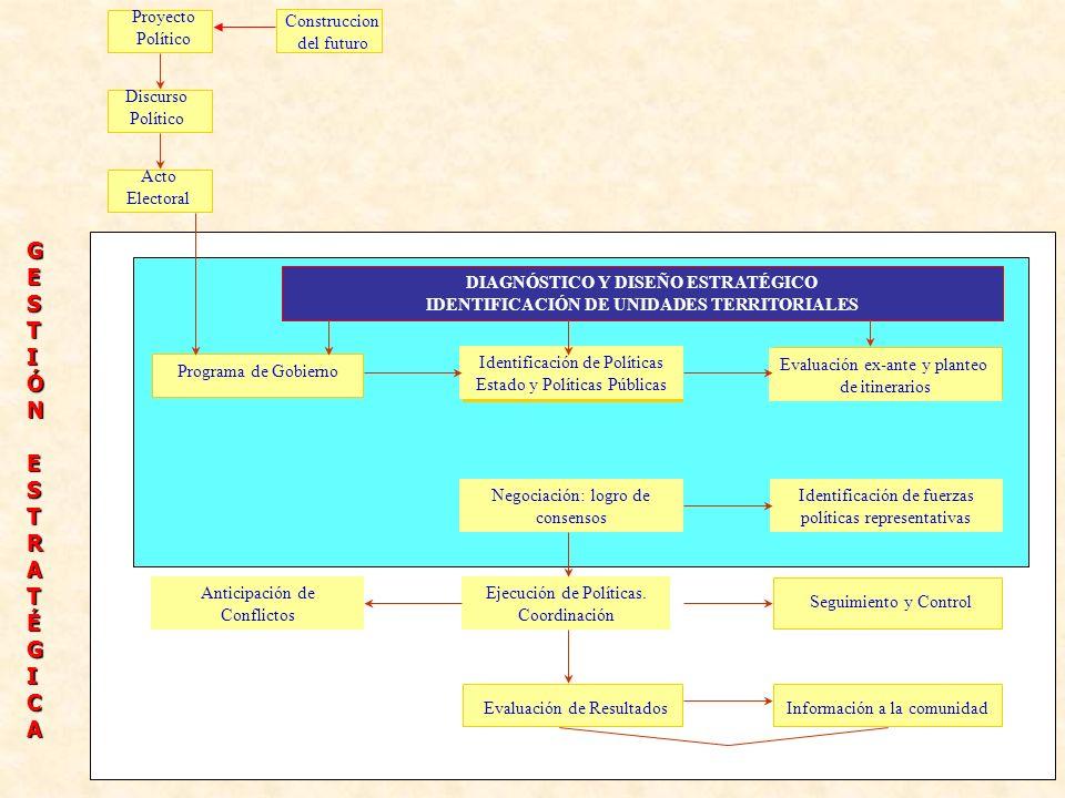 Proyecto Político Discurso Político Acto Electoral DIAGNÓSTICO Y DISEÑO ESTRATÉGICO IDENTIFICACIÓN DE UNIDADES TERRITORIALES Programa de Gobierno Iden