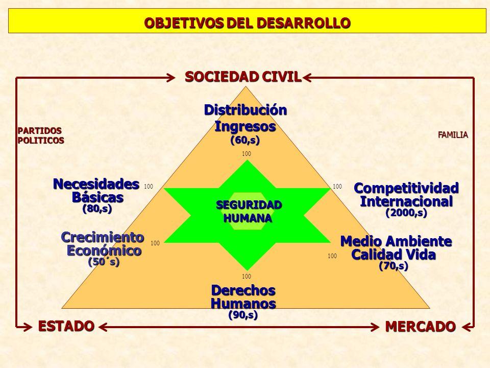 OBJETIVOS DEL DESARROLLO NecesidadesBásicas(80,s) DerechosHumanos(90,s) CompetitividadInternacional(2000,s) CrecimientoEconómico(50´s) DistribuciónIng