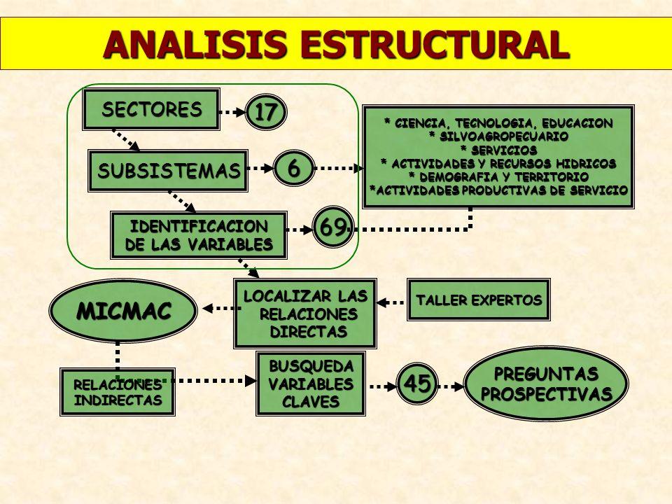 ANALISIS ESTRUCTURAL IDENTIFICACION DE LAS VARIABLES LOCALIZAR LAS RELACIONES RELACIONES DIRECTAS DIRECTAS BUSQUEDAVARIABLESCLAVES MICMAC 69 45 SUBSIS