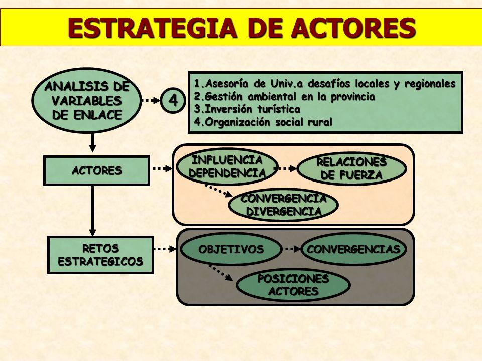 ESTRATEGIA DE ACTORES ANALISIS DE VARIABLES DE ENLACE 4 1.Asesoría de Univ.a desafíos locales y regionales 2.Gestión ambiental en la provincia 3.Inver