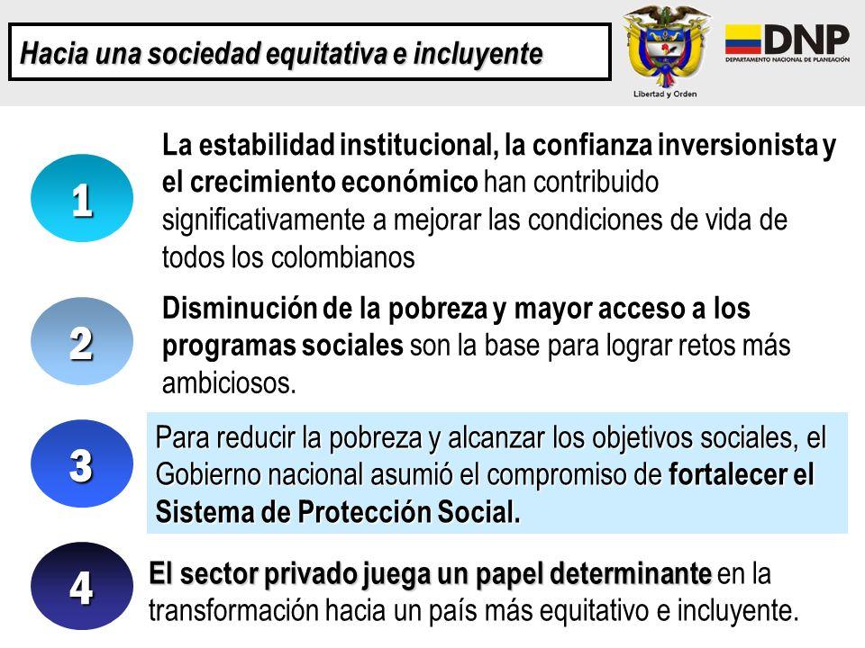 Hacia una sociedad equitativa e incluyente La estabilidad institucional, la confianza inversionista y el crecimiento económico han contribuido signifi