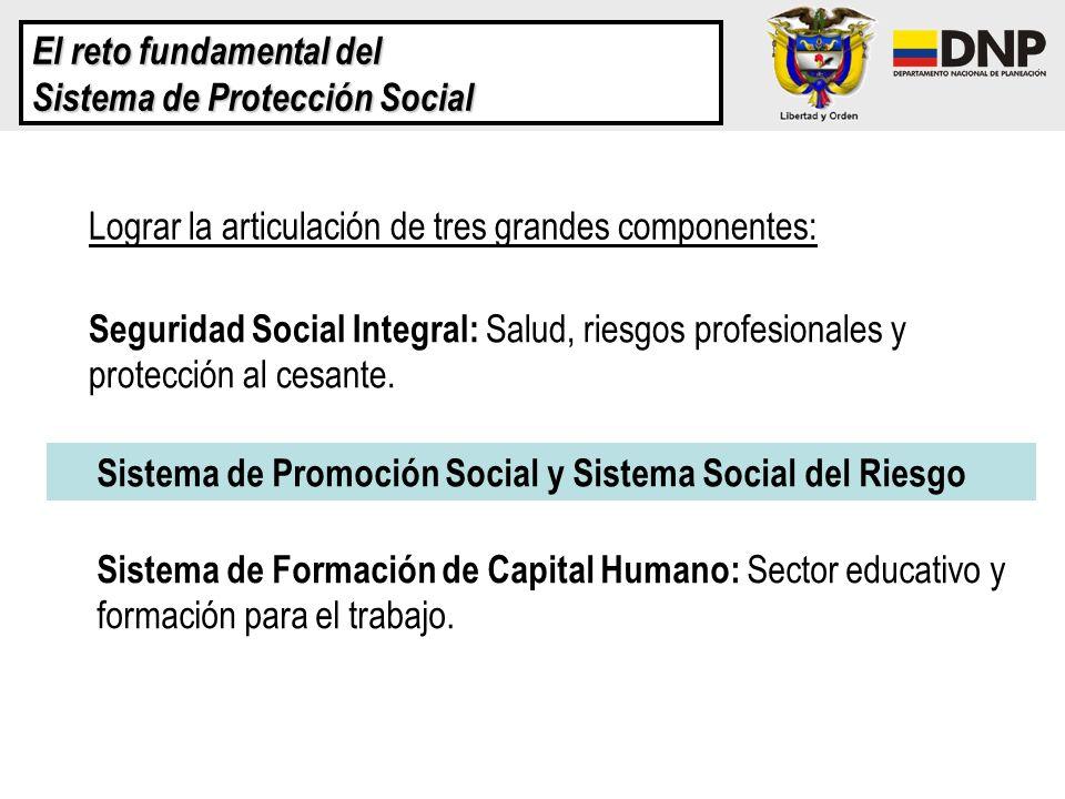 El reto fundamental del Sistema de Protección Social Lograr la articulación de tres grandes componentes: Seguridad Social Integral: Salud, riesgos pro