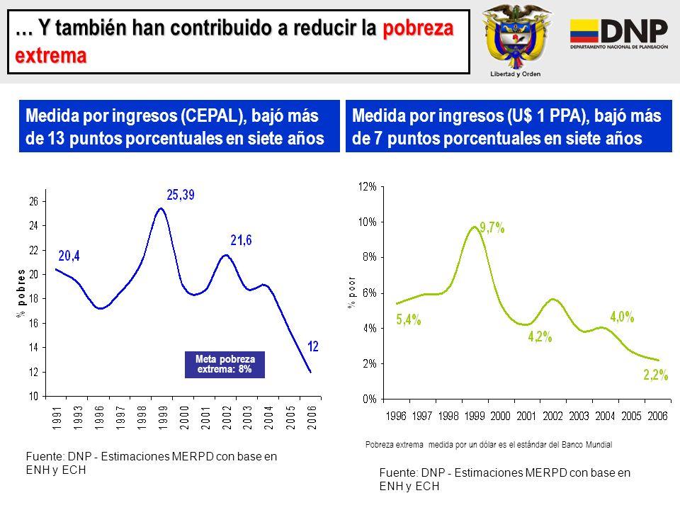 … Y también han contribuido a reducir la pobreza extrema Medida por ingresos (CEPAL), bajó más de 13 puntos porcentuales en siete años Fuente: DNP - E