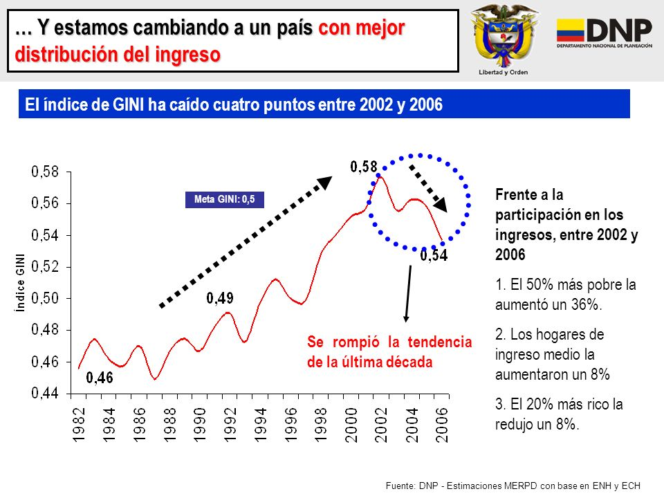 El índice de GINI ha caído cuatro puntos entre 2002 y 2006 Fuente: DNP - Estimaciones MERPD con base en ENH y ECH … Y estamos cambiando a un país con
