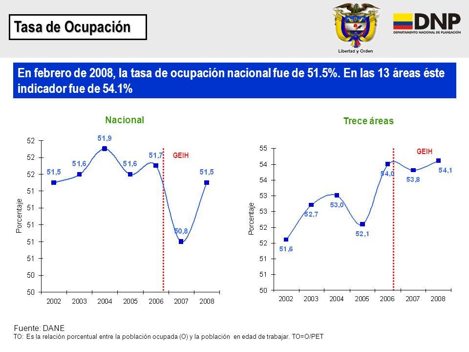 Nacional Trece áreas Fuente: DANE TO: Es la relación porcentual entre la población ocupada (O) y la población en edad de trabajar. TO=O/PET En febrero