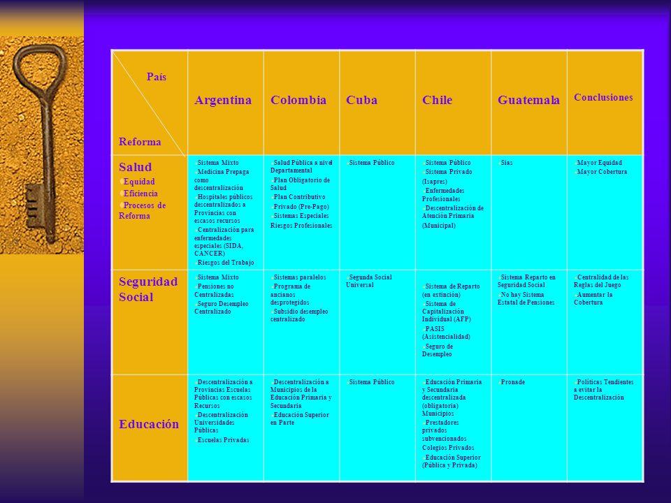 País Reforma ArgentinaColombiaCubaChileGuatemala Conclusiones Salud Equidad Eficiencia Procesos de Reforma Sistema Mixto Medicina Prepaga como descentralización Hospitales públicos descentralizados a Provincias con escasos recursos Centralización para enfermedades especiales (SIDA, CANCER) Riesgos del Trabajo Salud Pública a nivel Departamental Plan Obligatorio de Salud Plan Contributivo Privado (Pre-Pago) Sistemas Especiales Riesgos Profesionales Sistema Público Sistema Privado (Isapres) Enfermedades Profesionales Descentralización de Atención Primaria (Municipal) Sias Mayor Equidad Mayor Cobertura Seguridad Social Sistema Mixto Pensiones no Centralizadas Seguro Desempleo Centralizado Sistemas paralelos Programa de ancianos desprotegidos Subsidio desempleo centralizado Segunda Social Universal Sistema de Reparto (en extinción) Sistema de Capitalización Individual (AFP) PASIS (Asistencialidad) Seguro de Desempleo Sistema Reparto en Seguridad Social No hay Sistema Estatal de Pensiones Centralidad de las Reglas del Juego Aumentar la Cobertura Educación Descentralización a Provincias Escuelas Públicas con escasos Recursos Descentralización Universidades Públicas Escuelas Privadas Descentralización a Municipios de la Educación Primaria y Secundaria Educación Superior en Parte Sistema Público Educación Primaria y Secundaria descentralizada (obligatoria) Municipios Prestadores privados subvencionados Colegios Privados Educación Superior (Pública y Privada) Pronade Políticas Tendientes a evitar la Descentralización