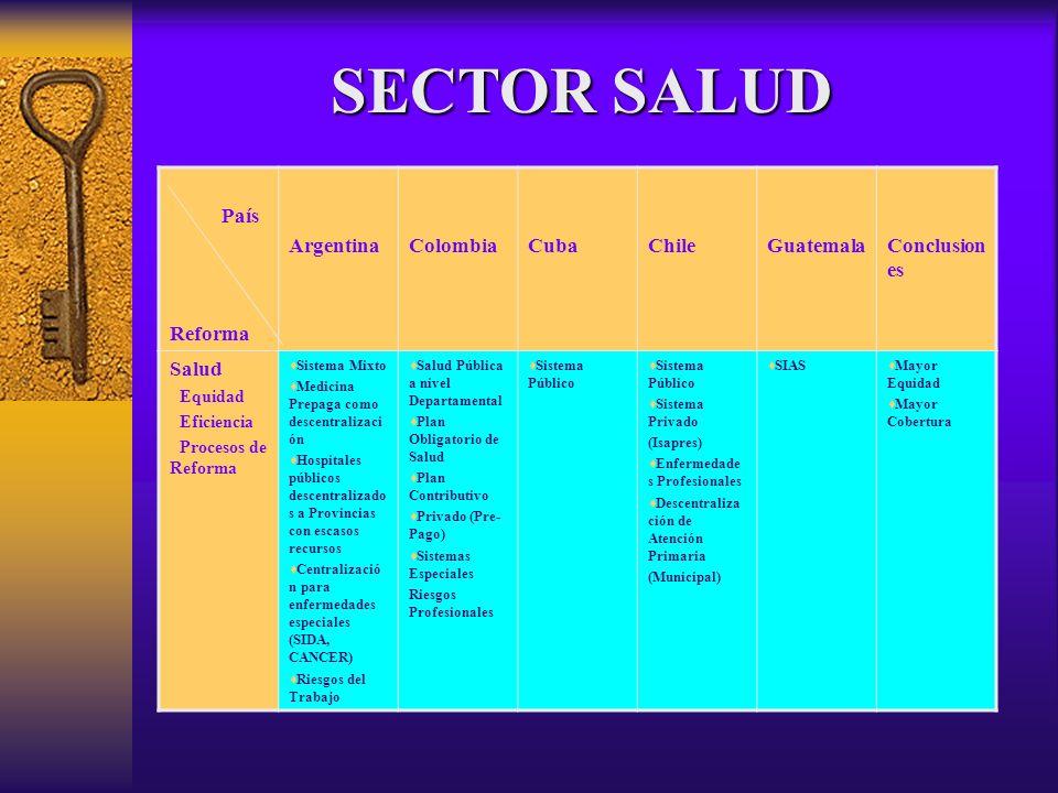 País Reforma ArgentinaColombiaCubaChileGuatemalaConclusion es Salud Equidad Eficiencia Procesos de Reforma Sistema Mixto Medicina Prepaga como descent