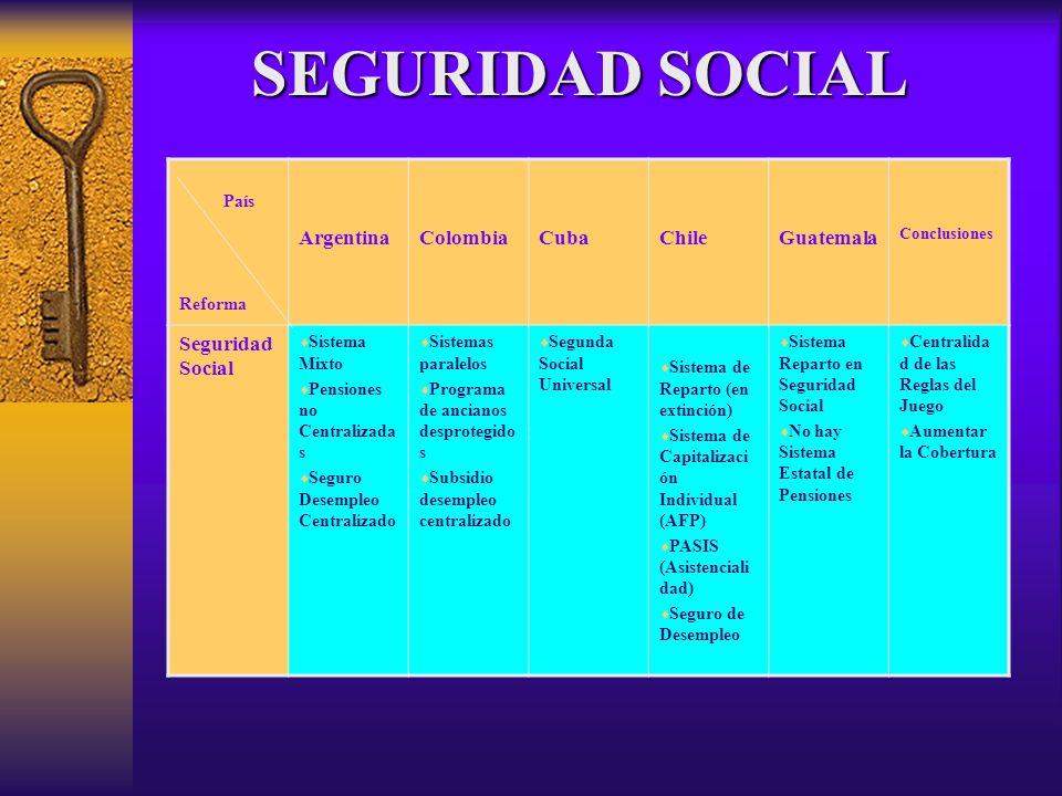 País Reforma ArgentinaColombiaCubaChileGuatemala Conclusiones Seguridad Social Sistema Mixto Pensiones no Centralizada s Seguro Desempleo Centralizado
