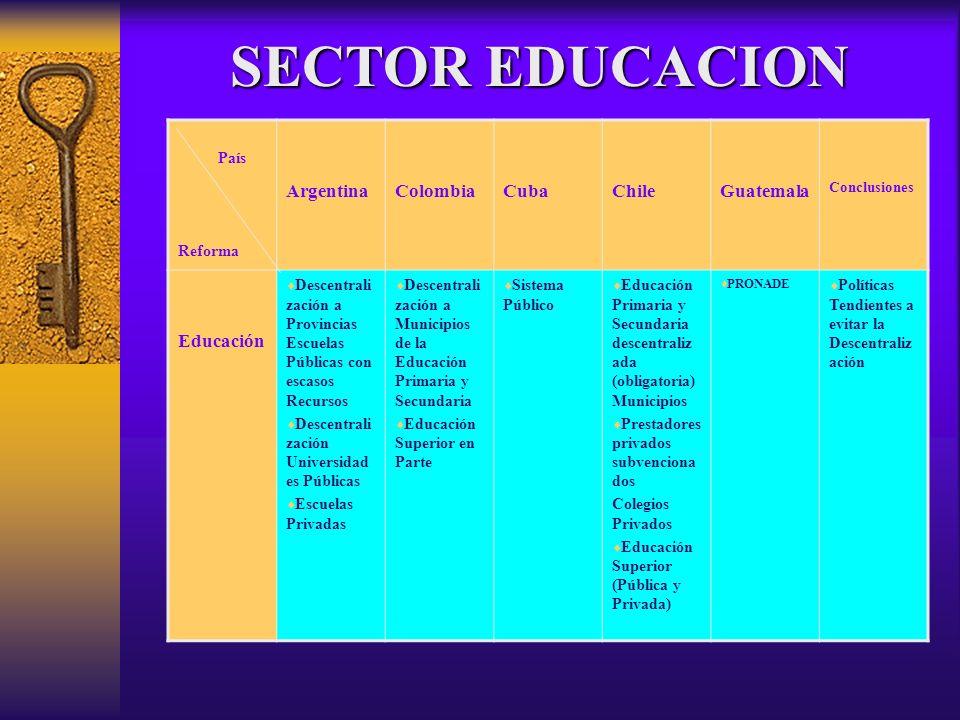 País Reforma ArgentinaColombiaCubaChileGuatemala Conclusiones Educación Descentrali zación a Provincias Escuelas Públicas con escasos Recursos Descent