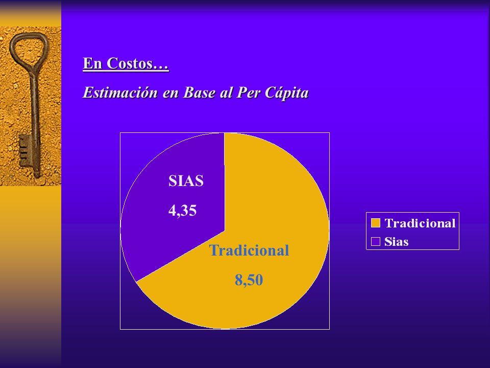 En Costos… Estimación en Base al Per Cápita Tradicional 8,50 SIAS 4,35