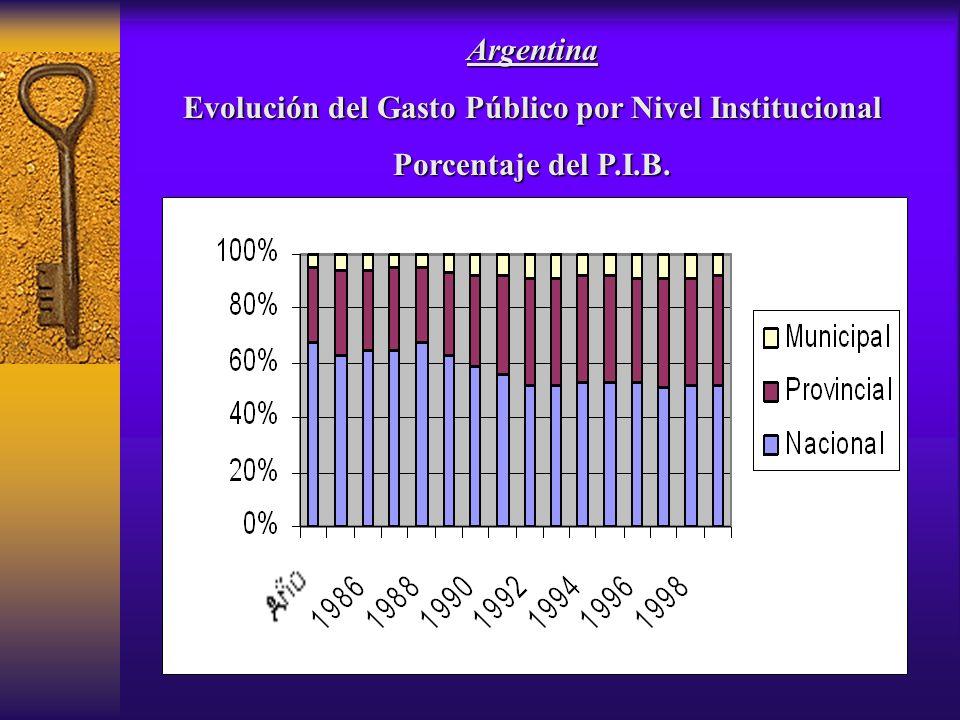 Argentina Evolución del Gasto Público por Nivel Institucional Porcentaje del P.I.B.