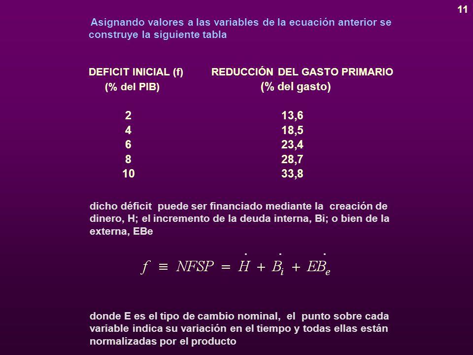 11 Asignando valores a las variables de la ecuación anterior se construye la siguiente tabla DEFICIT INICIAL (f) (% del PIB) REDUCCIÓN DEL GASTO PRIMARIO (% del gasto) 2 4 6 8 10 13,6 18,5 23,4 28,7 33,8 dicho déficit puede ser financiado mediante la creación de dinero, H; el incremento de la deuda interna, Bi; o bien de la externa, EBe donde E es el tipo de cambio nominal, el punto sobre cada variable indica su variación en el tiempo y todas ellas están normalizadas por el producto...