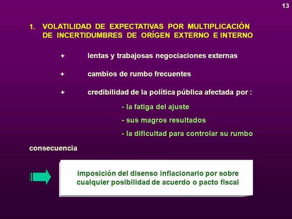 12 DE MANERA GENERAL, TRES FACTORES ENMARCARON LAS DIFICULTADES PARA CONTROLAR EL DESEQUILIBRIO DE LAS CUENTAS PÚBLICAS volatilidad de expectativas por multiplicación de incertidumbres de origen externo e interno entrelazamiento de esferas de financiamiento y dislocación entre fuentes y usos diferencias de horizonte temporal en procesos concurrentes para el manejo del desequilibrio