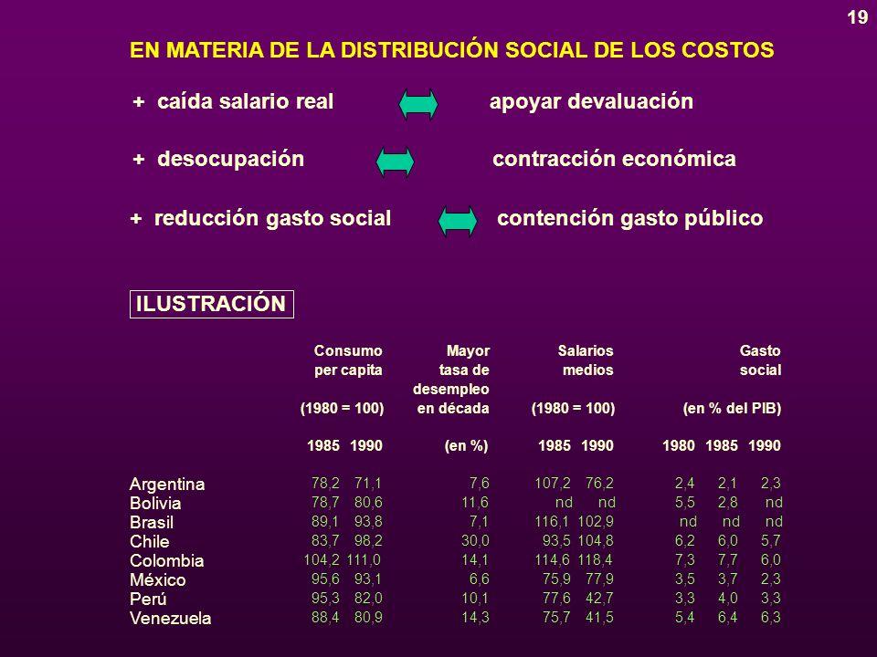 19 EN MATERIA DE LA DISTRIBUCIÓN SOCIAL DE LOS COSTOS + caída salario real apoyar devaluación + desocupación contracción económica + reducción gasto socialcontención gasto público ConsumoMayorSalariosGasto per capitatasa demediossocial desempleo (1980 = 100)en década(1980 = 100)(en % del PIB) 19851990(en %)19851990198019851990 Argentina Bolivia Brasil Chile Colombia México Perú Venezuela 78,271,17,6107,276,22,42,12,3 78,780,611,6nd 5,52,8nd 89,193,87,1116,1102,9nd 83,798,230,093,5104,86,26,05,7 104,2111,014,1114,6118,47,37,76,0 95,693,16,675,977,93,53,72,3 95,382,010,177,642,73,34,03,3 88,480,914,375,741,55,46,46,3 ILUSTRACIÓN