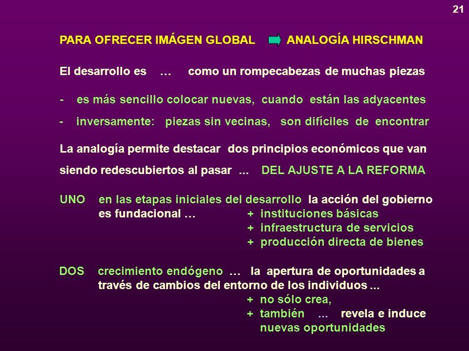 21 PARA OFRECER IMÁGEN GLOBAL El desarrollo es … como un rompecabezas de muchas piezas La analogía permite destacar dos principios económicos que van siendo redescubiertos al pasar...