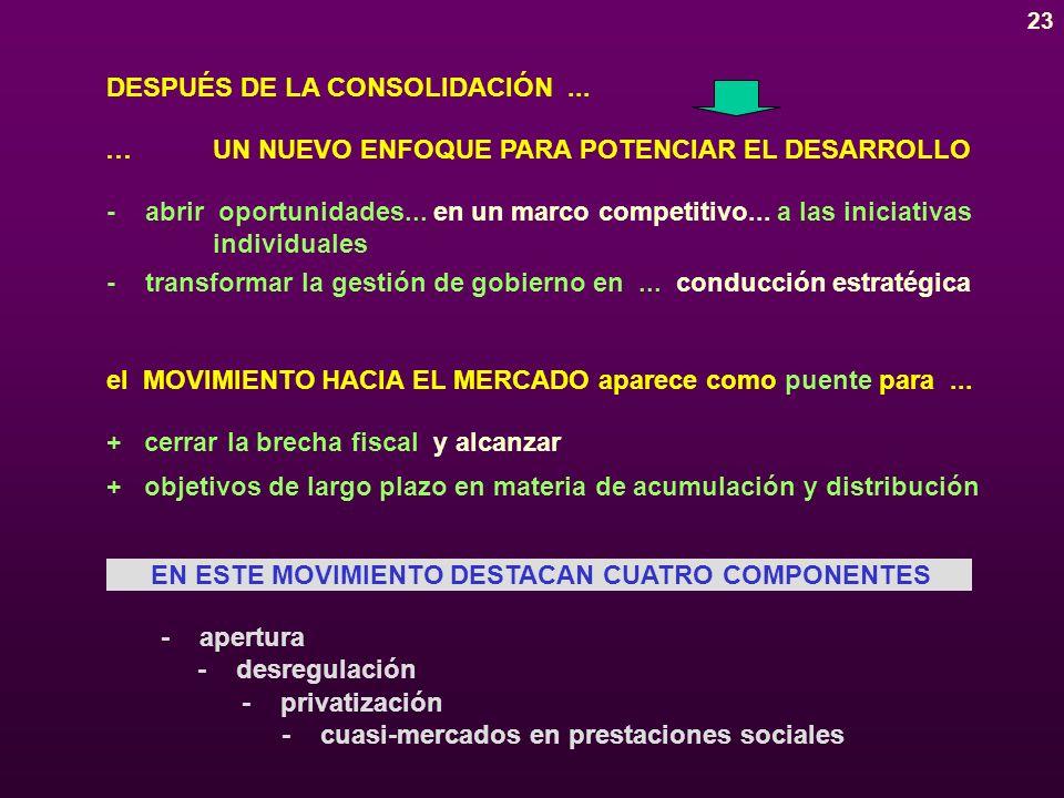 23 DESPUÉS DE LA CONSOLIDACIÓN...el MOVIMIENTO HACIA EL MERCADO aparece como puente para...